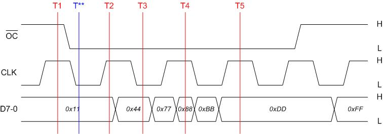 18 348 lab 2 timing diagram ccuart Images