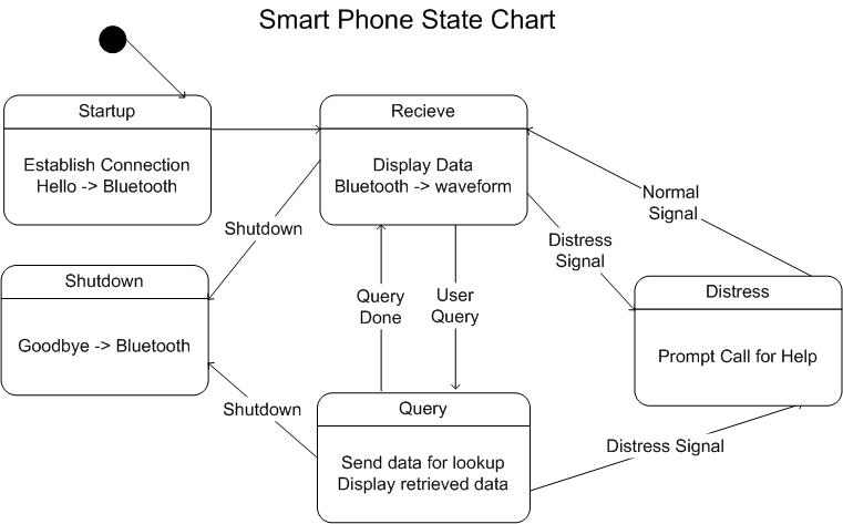 Telephone Line State Diagram:  Wearable ECG Systemrh:ece.cmu.edu,Design