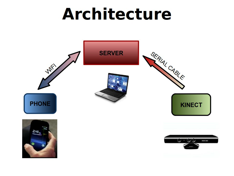 Technical specifications for Architecture 3g